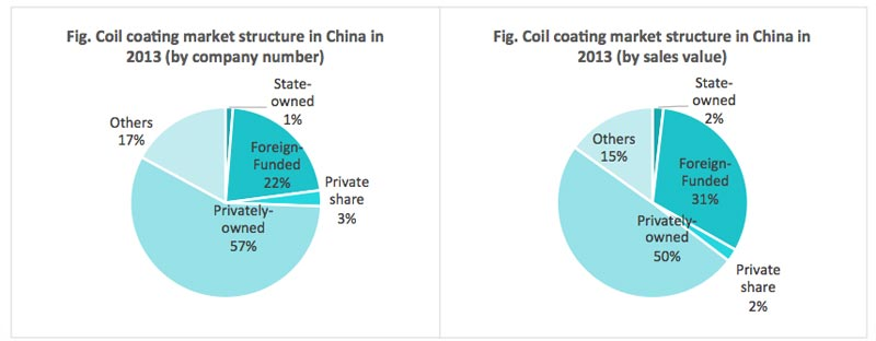 chinese market of coil coating daydream business consulting