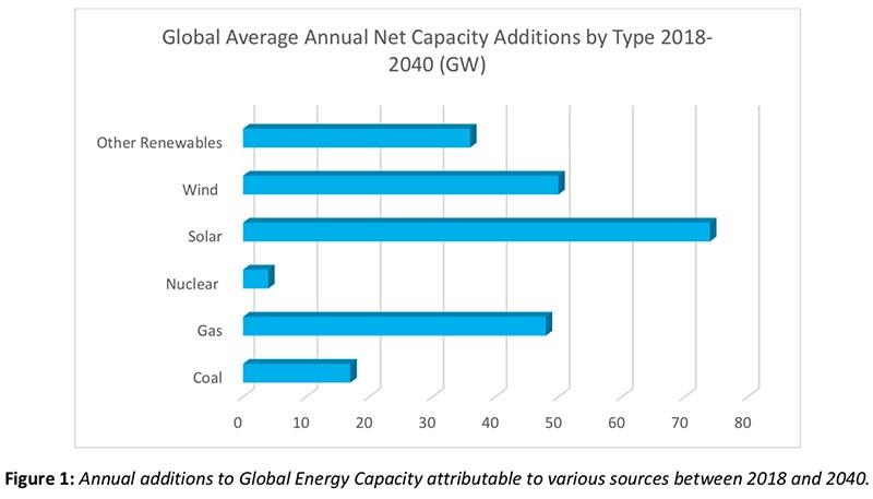 Global Renewable Energy Outlook - Daydream / Dynovel - July